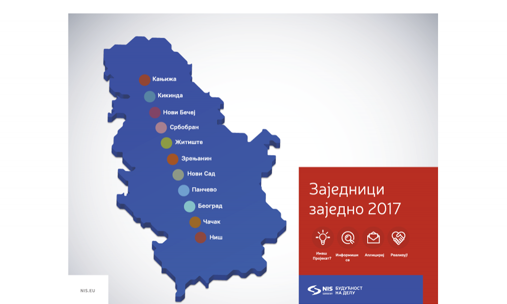 NIS to Finance Local Organizations in Eleven Serbian Cities